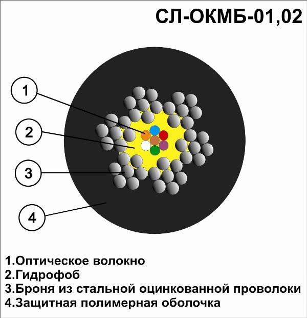 Оптический одномодовый кабель СЛ-ОКМБ-02НУ-12Е7(200)-2,5 Мягкий