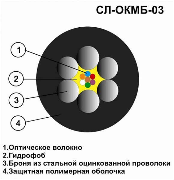 Оптический кабель СЛ ОКМБ-03