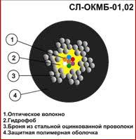 Оптический кабель СЛ ОКМБ-01-02